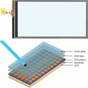 FIGURE 1: Top: Capacitive touchscreen module. Bottom: Typical touchscreen sensor stack-up where a stylus' position is detected because of the change in the electrodes' coupling capacitance.