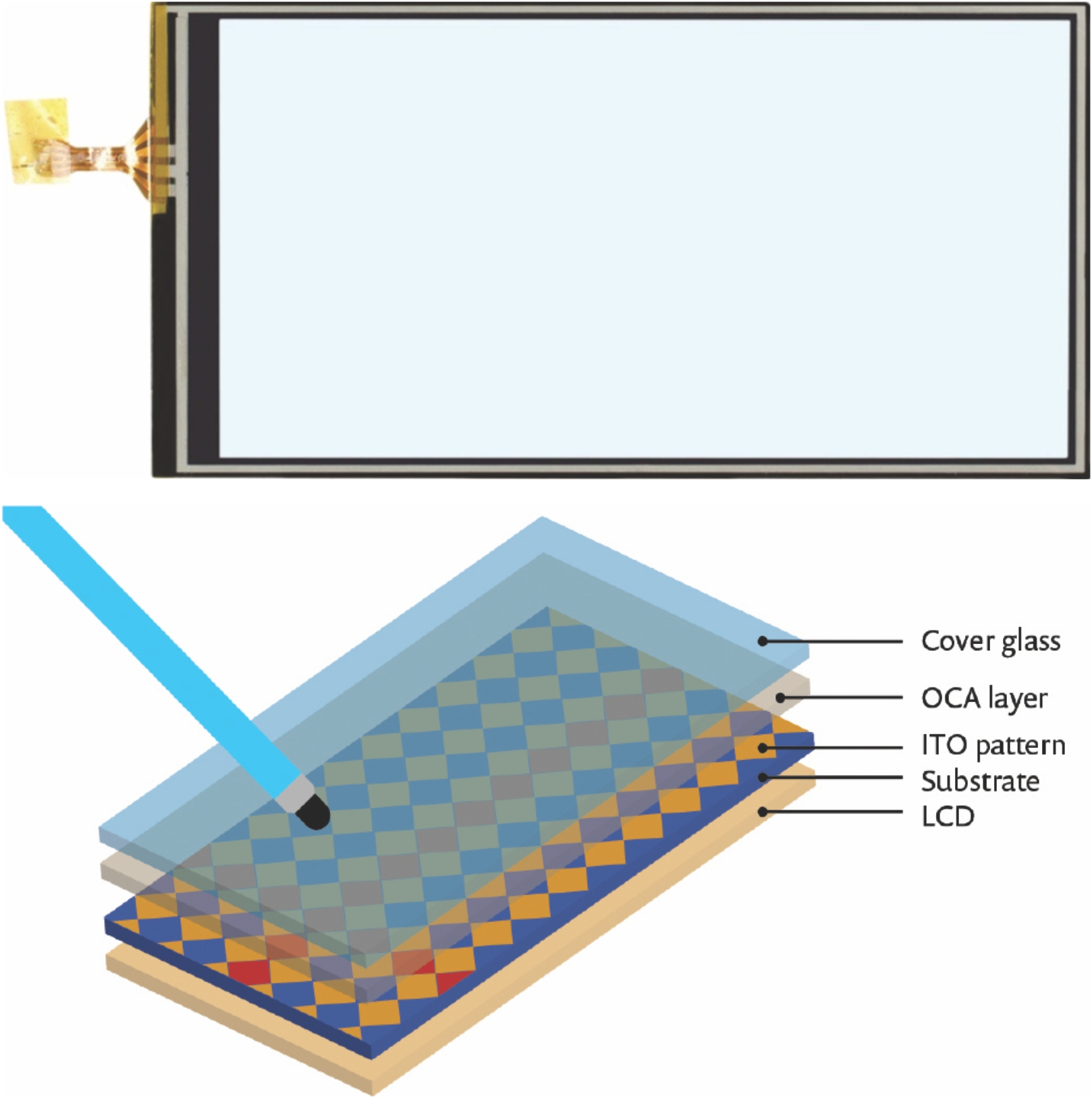 Getting Touchy Feely With Touchscreen Design Ele Times Ac Coupling Capacitors In Video Designs Electronic Products Figure 1 Top Capacitive Module Bottom Typical Sensor Stack