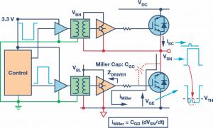 Figure 3. Miller induced inverter shoot-through.