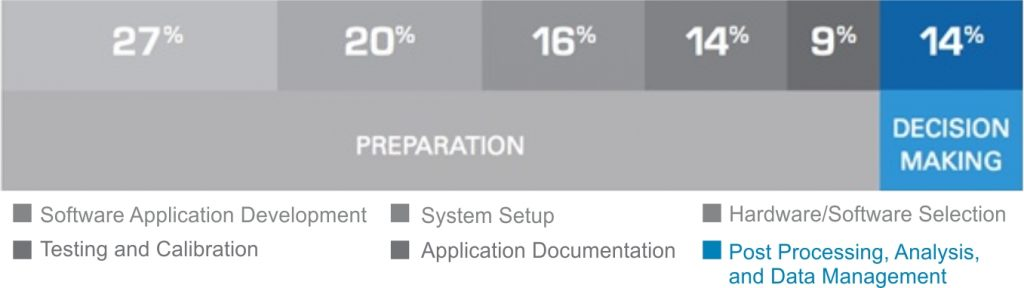 Figure 1: The majority of time on an application is spent on preparation instead of analyzing data to reach better decisions.