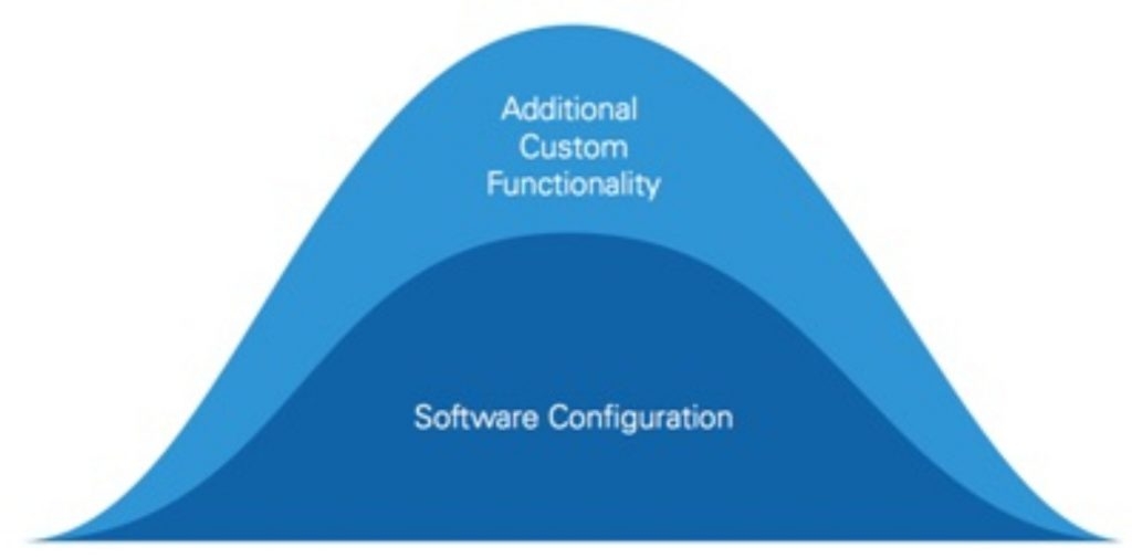 Figure 3: Software that bridges the gap between limited configuration and programmatic solutions can make engineers more efficient.