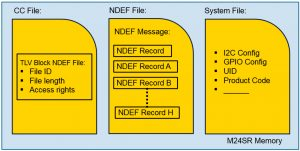 Figure 3. M24SR Memory Architecture