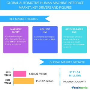 Figure 1: Global automotive HMI market key drivers and features