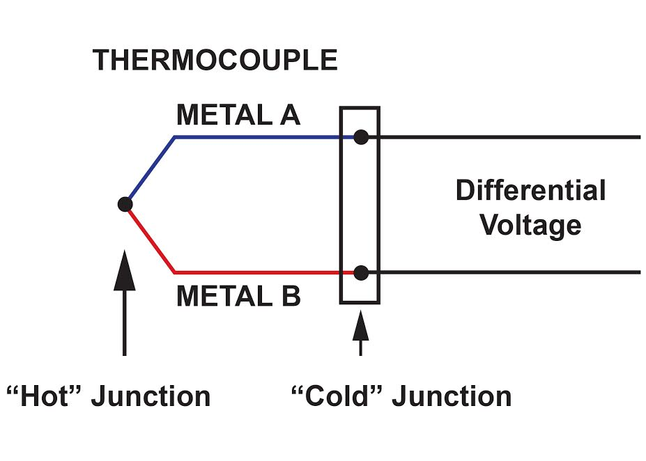 Fig in addition Potatoe Battery also E E Ece Cc E Ded Cd A Bb Large further  furthermore Schemc. on simple thermocouple circuit