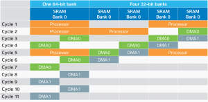 Figure 2. By organizing the SRAM into banks, multiple DMA bursts can occur simultaneously with minimal latency.