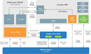 Figure 3. The Atmel | SMART SAM S70/E70 family uses SRAM that can serve as TCM and/or as System SRAM for high flexibility and utilization.