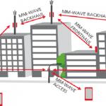 V-E band, Millimeter technlogy