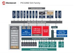 Microchip MCU GPU
