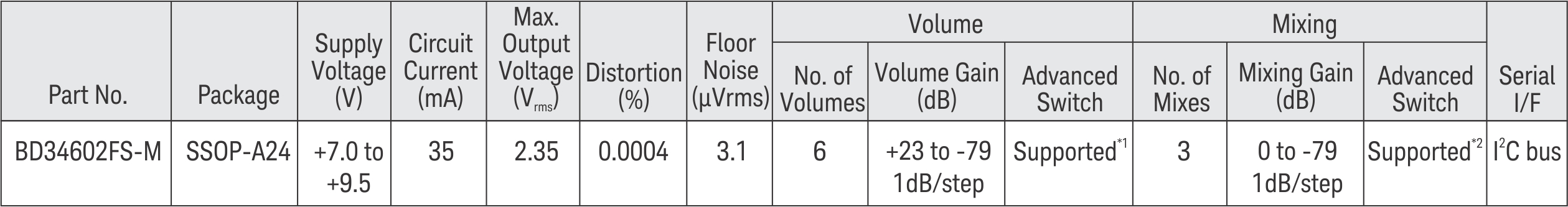 Enjoy High Resolution Audio Playback From Rohms Sound Processor Ic Circuit Product Specifications