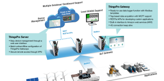 Moxa ThingsPro Suite 2