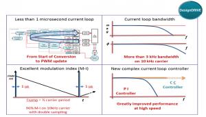 fast_current_loop