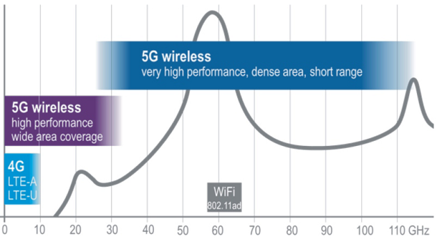 5G mm-wave projects