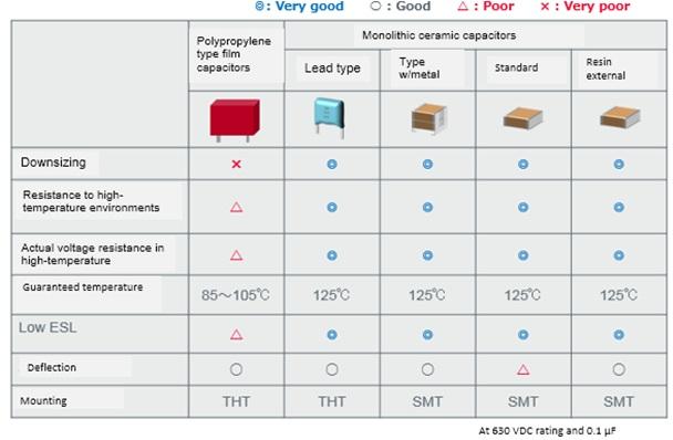 capacitor design