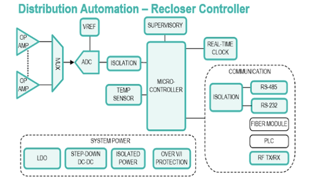 Example recloser controller design