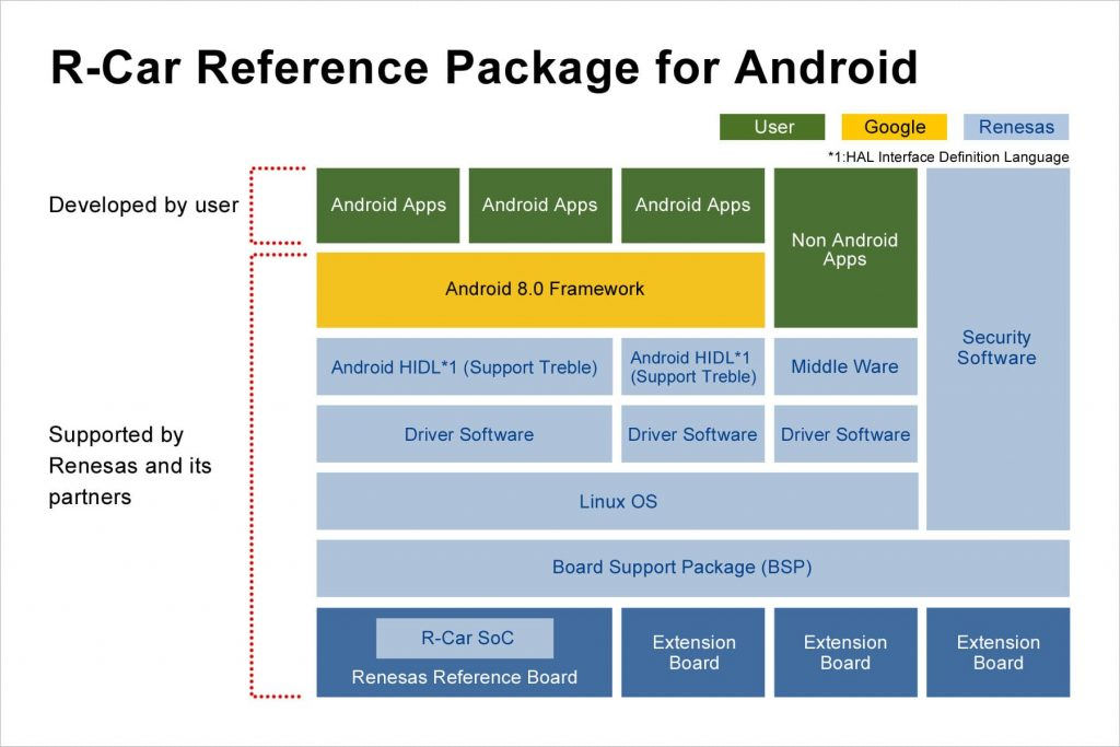 Android resource package