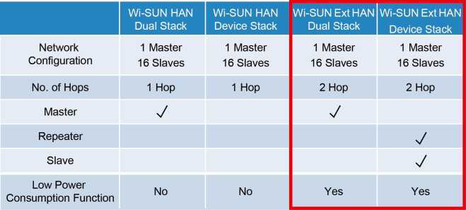 Wi-SUN Ext HAN Features