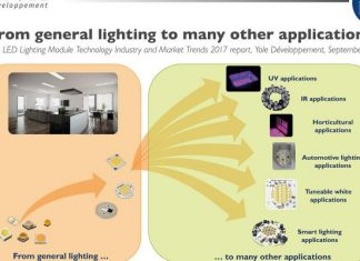 LED Lighting Market_Reports