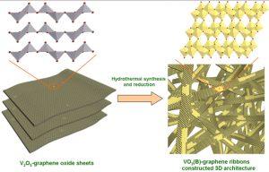 hybridribbon Graphene