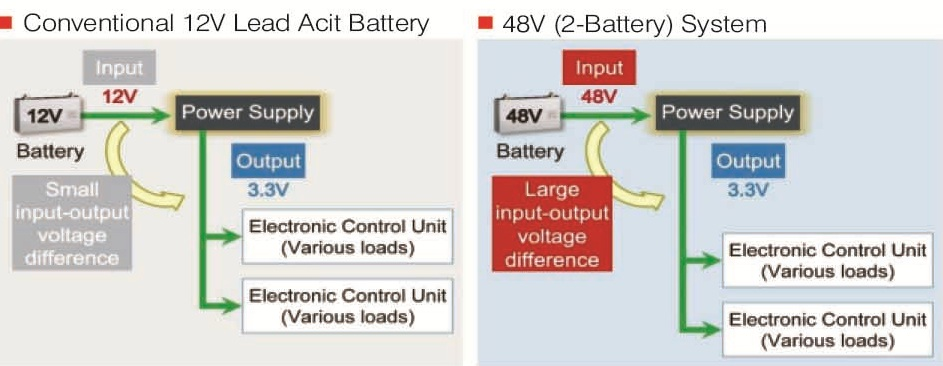 power supply differences