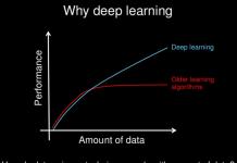 Deep-Learning Optical Transmission