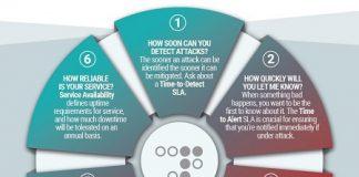 radware DDoS Defense SLA