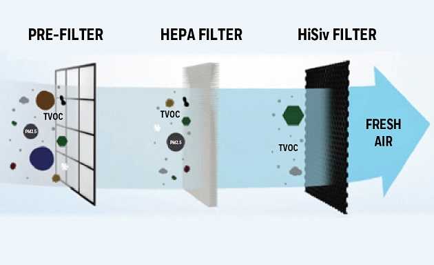 Electronic Air Cleaners for Commercial Buildings and Offices