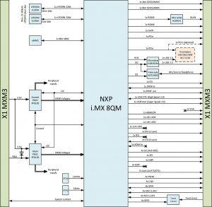 NXP i.MX 8QM