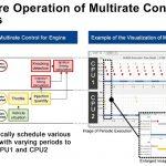 multicore-multirate-control