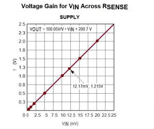 RTI Input Offset of 2µV