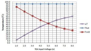 Measured XFP transceiver temperature as a function of TEM input power