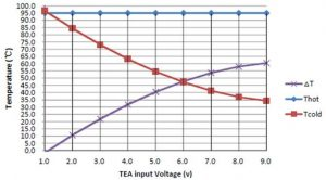 Measured QSFP transceiver temperature as a function of TEM input power
