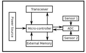 Block Diagram of a Sensor Node