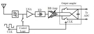 Tuned RF with Double Sampling