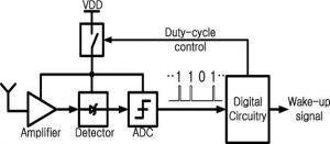Duty Cycled Wakeup Receiver