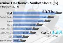 Global Marine Electronics Market