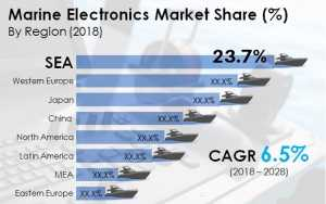 Global Marine Electronics Market