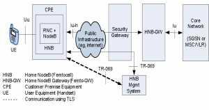 3GPP Femto Architecture