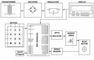 Controlling a BLDC Motor