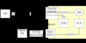 Femto System Architecture