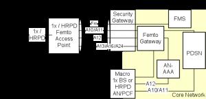 HRPD Packet Data Femto Architecture