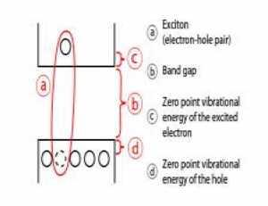 Mechanism of Quantum Dots