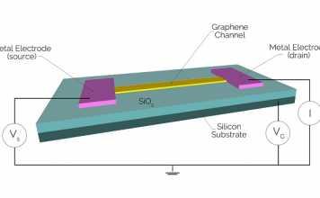 graphene-based field effect transistors
