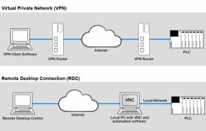 VPN and RDC