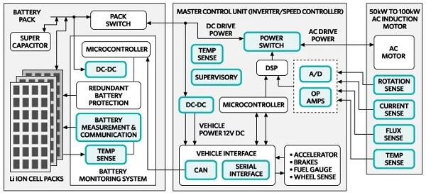 Block diagram of Maxim Products
