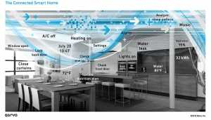 Connected Smart Homes