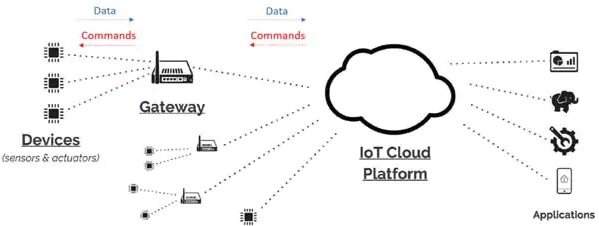 The Intermediary Between Sensors and the Cloud
