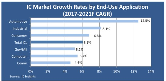 IC Market Growth