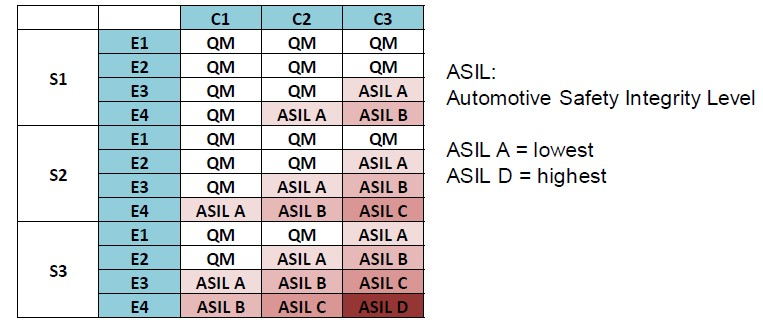 Automotive Safety Integrity Levels
