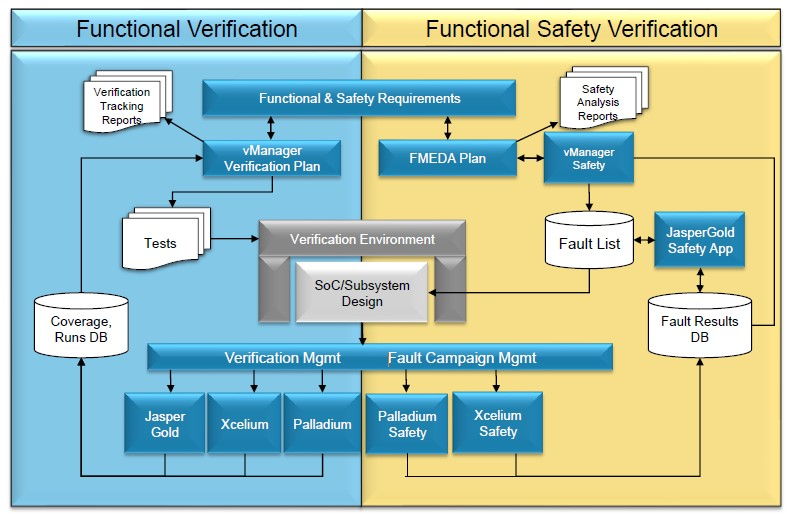 Cadence Automotive Safety Flow