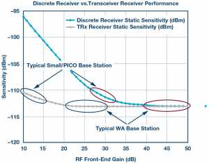 Discrete receiver vs. transceiver/receiver sensitivity.